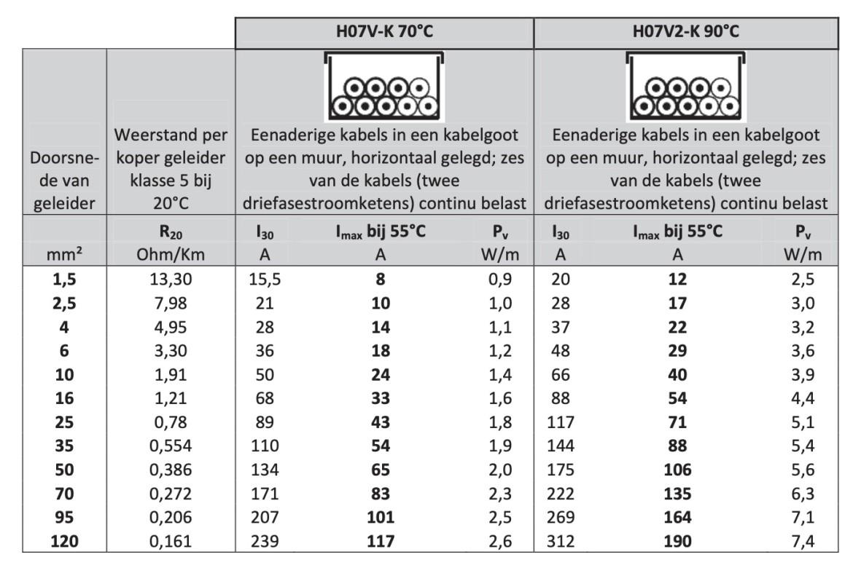 Maximale belastbaarheid kabel en draad in groepenkasten en verdeelinrichtingen
