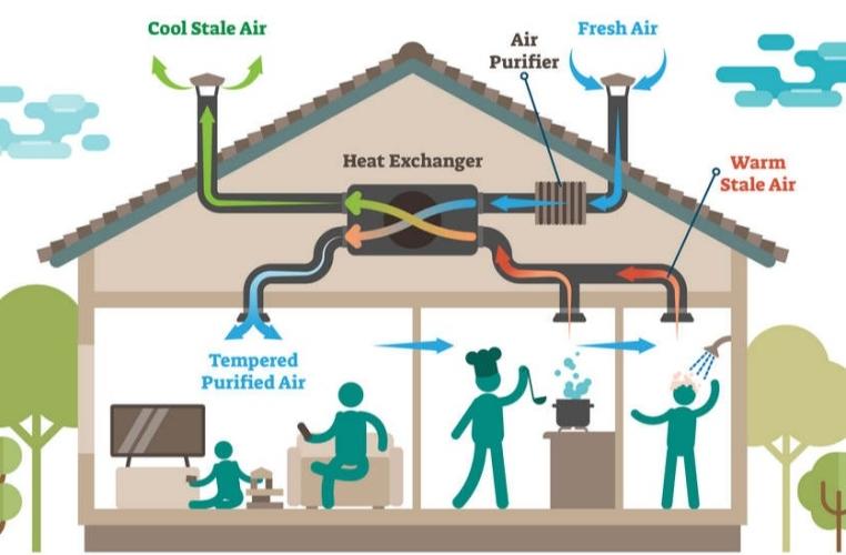duurzame-isolatiematerialen--warmte-terugwin-installatie