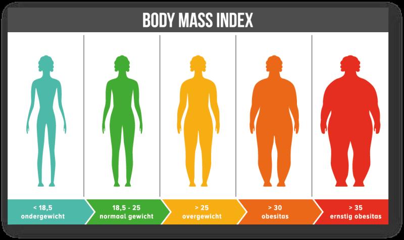 afvallen wat is een gezond afslanktempo van gewichtsverlies