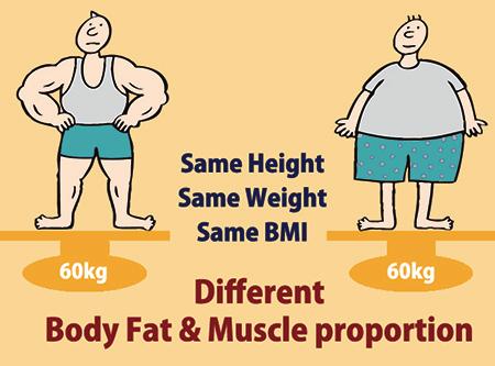 hetzelfde gewicht ander uiterlijk