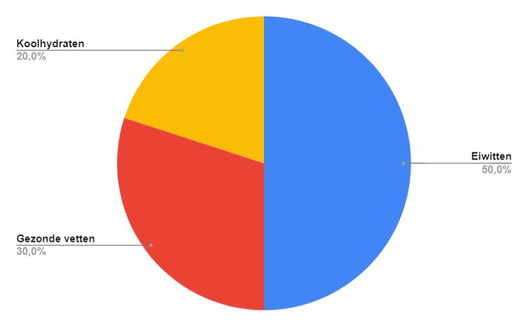 50_30_20_regel-Makkelijk afvallen Koolhydraatarm 50 dagen programma Review (2021) + 81% Korting