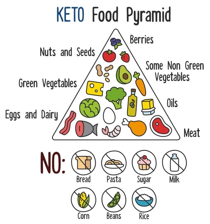 Het Ketodieet: wat mag je eten
