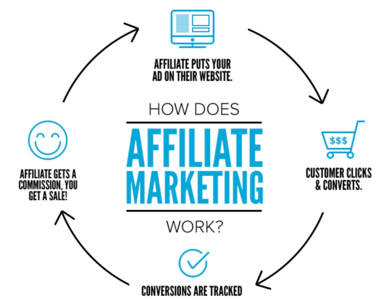 Online geld verdienen welke mogelijkheden heb je Affiliate Marketing