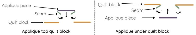 Applique scheme showing quilt block and fabric piece