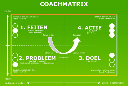 Coachmatrix Strategisch Coachen de basisopleiding Kouwenhoven Opleidingen