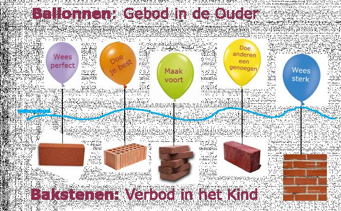 Ballonnen en bakstenen Kouwenhoven Opleidingen TA in Nederland