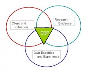 Evidence Based Practise