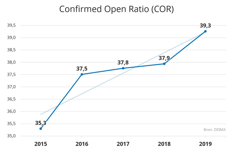 Toename van open rate in marketing e-mails door de jaren heen.