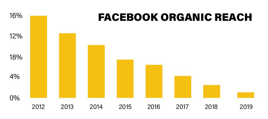 Afname organisch bereik van Facebook door de jaren heen.