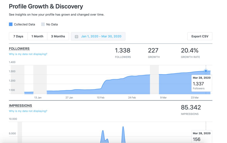 Maximaliseer je bereik op social media met een slimme strategie. Dit zijn de statistieken van een van onze opdrachtgevers. De zaak groeide in 6 weken van 1.000 impressies naar ruim 85.000 impressies.