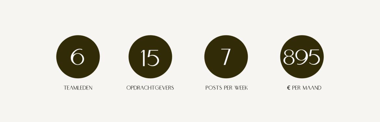 social media horeca uitbesteden kosten per maand 2