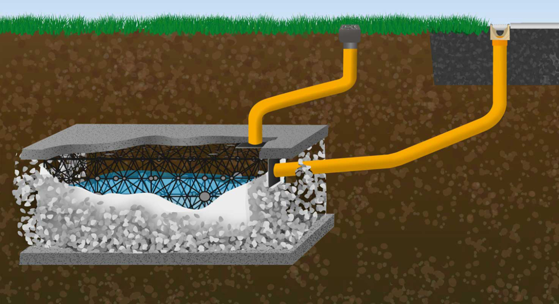 Regenwater ondergrond opvangen: infiltratiekrat