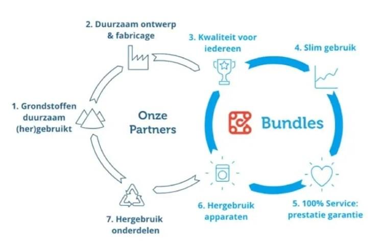 review bundles hoe het werkt