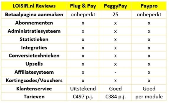 peggy-pay-vergelijken