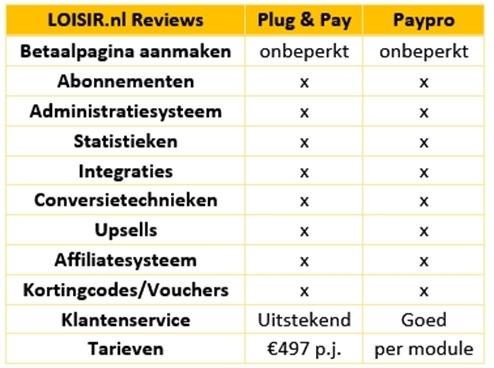 plug-pay-vergelijken-paypro