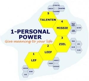 Blauwdruk droombaan Personal Power
