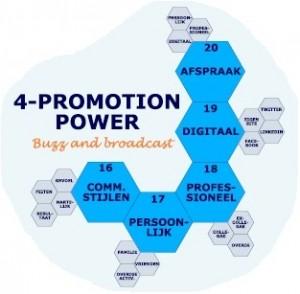 Blauwdruk droombaan Promotion Power