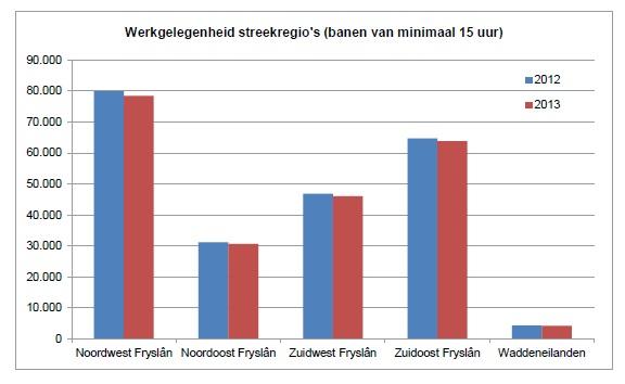 Werkgelegenheid Friesland naar Streekregio
