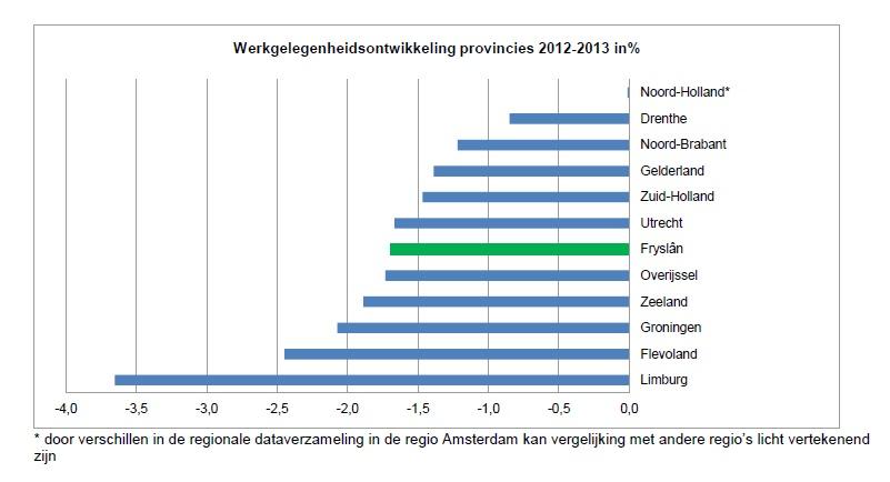 Werkgelegenheidsontwikkeling Provincies 2012-1013