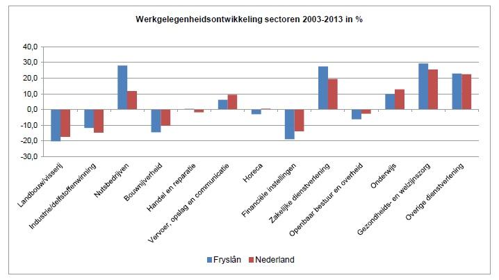 Werkgelegenheidsontwikkeling per Sector 2013
