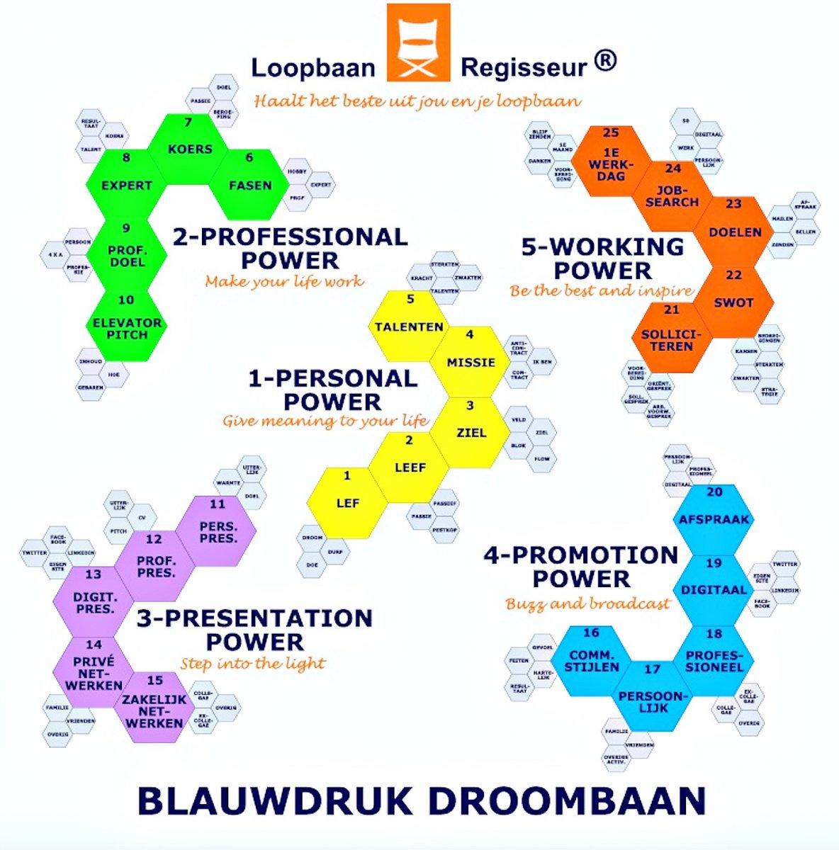 Blauwdruk Droombaan