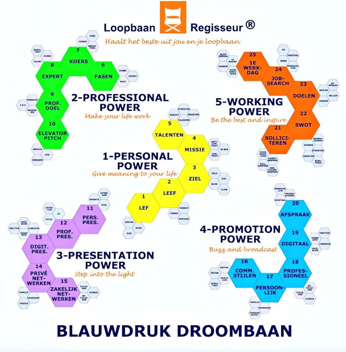 Loopbaan-Trainingen LoopbaanRegisseur bij Loopbaanadvies, Outplacement (Werk naar Werk) en Reintegratie