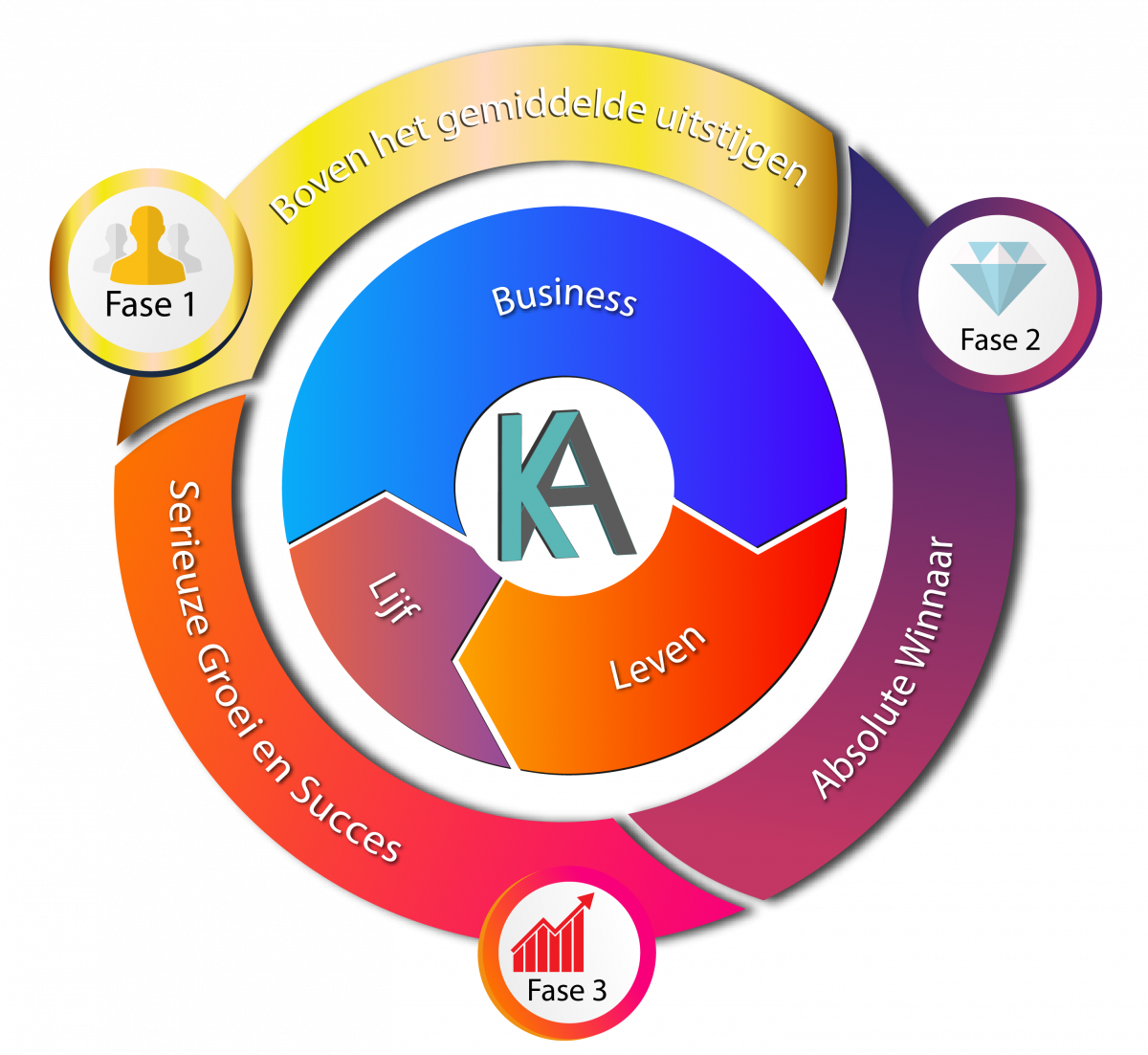 Kickass Coaching Model | Kickassleven.nl