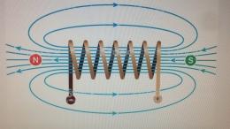 magnetisch veld opgewekt door een spoel waar stroom door heen loopt