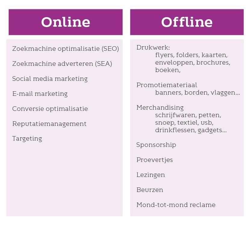 Mogelijkheden voor on- en offline marketing
