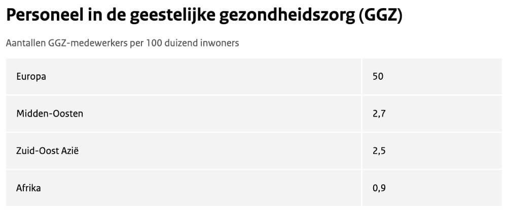cijfers aantal ggz medewerkers