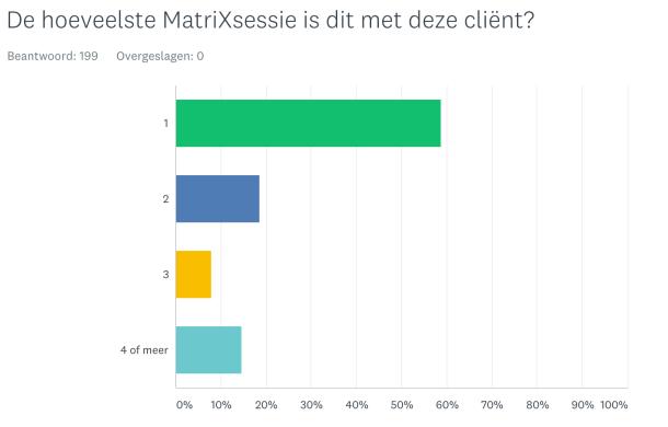 Hoeveel sessies MatriXmethode?