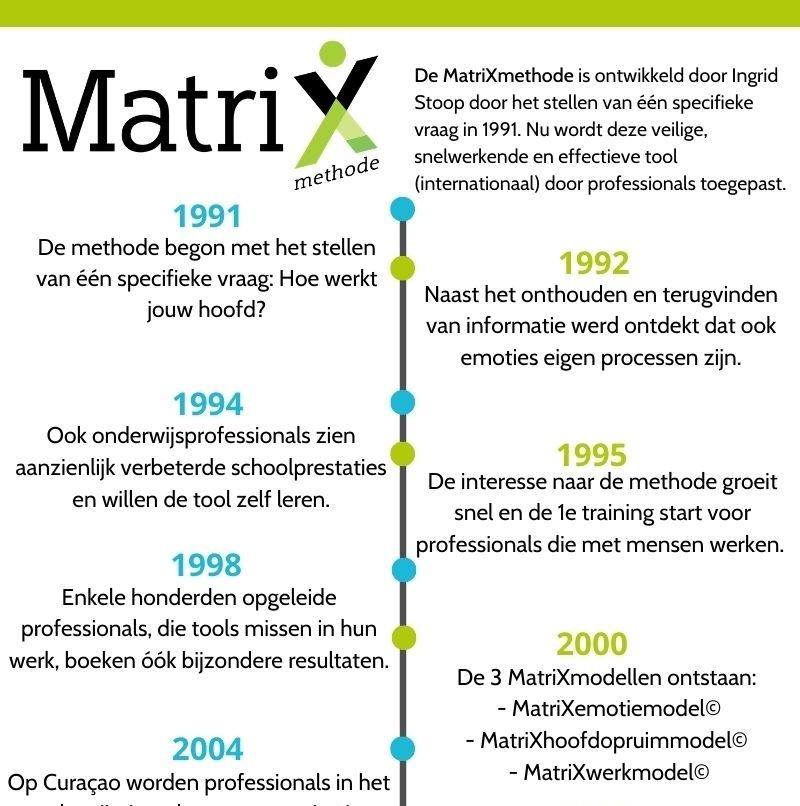 Tijdlijn MatriXmethode