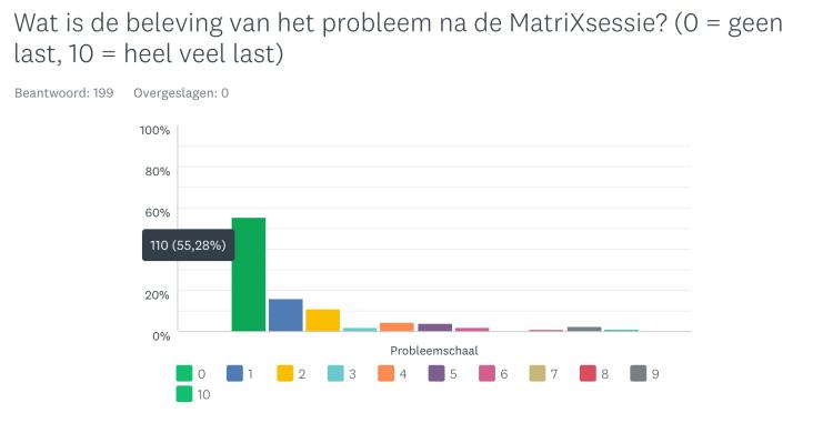 Onderzoek effectiviteit MatriXmethode
