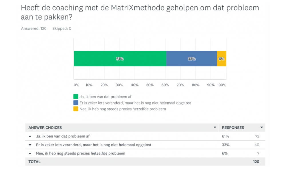 Onderzoeksresultaten MatriXmethode