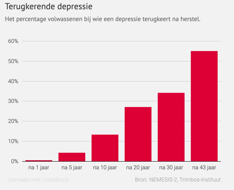 Depressie, wat te doen?