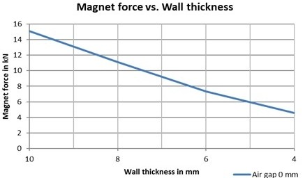 The correlation between the air gap and wall thickness in regards to Controlck® force