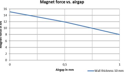 Magnet force vs air gap