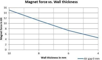 Magnet force vs wall thickness