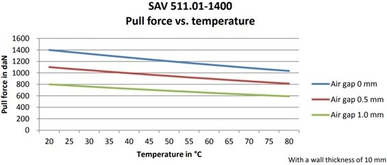 the influence of the air gap size and the temperature on the Controlock® pull force.