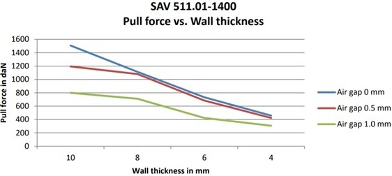 the air gap size and the wall thickness, in regard to the Controlock® pull force.