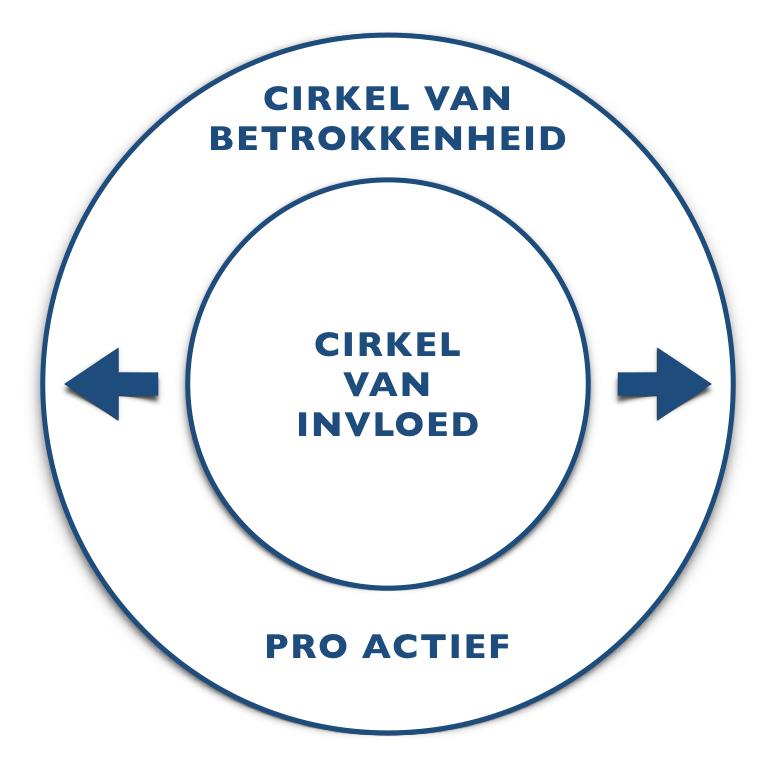 cirkel van invloed vergroten 2