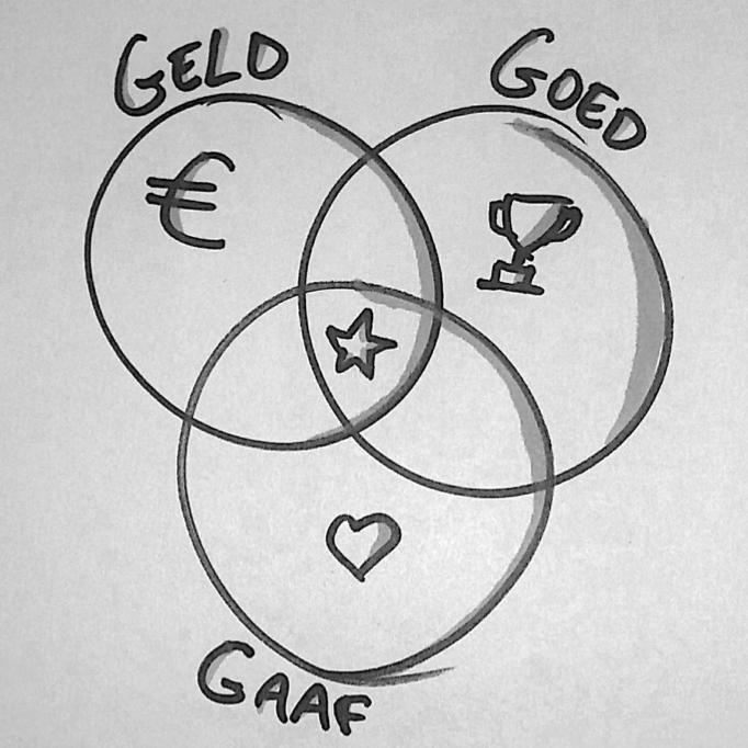 tips voor de zelfstandig ondernemer met teveel projecten goed geld gaaf