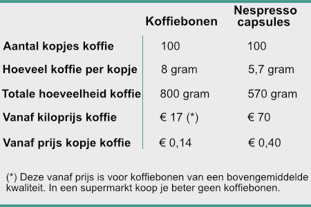 Nespresso professionele koffiemachine versus machine met bonen