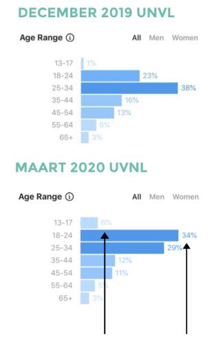 De resultaten liegen er niet om: een stijging van 11% aan volgers in de nieuwe doelgroep