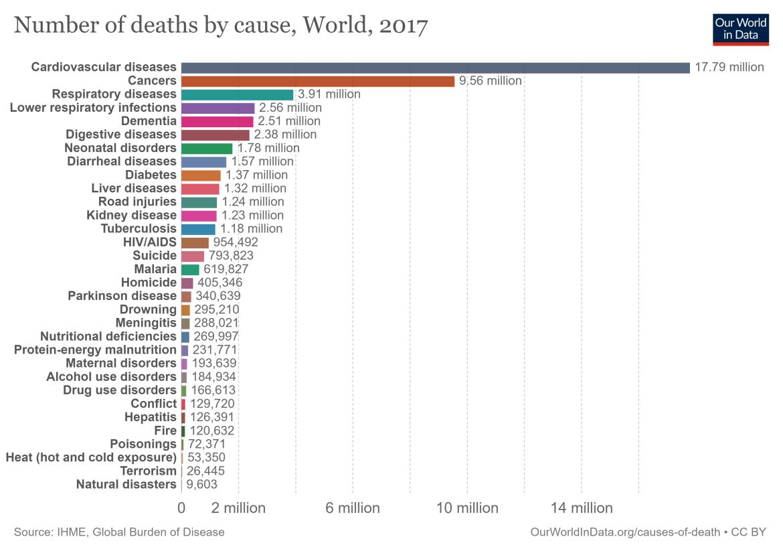 aantal-overlijdens-per-ziekte-wereldwijd