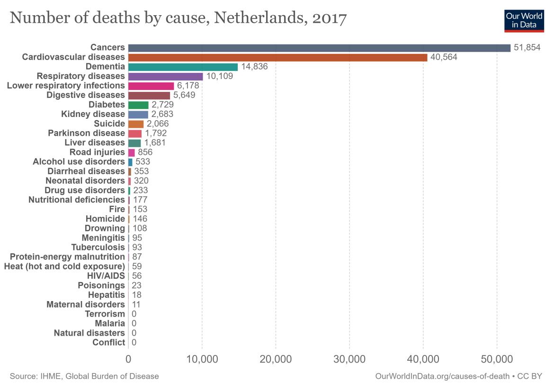 aantal-overlijdens-per-ziekte-in-Nederland