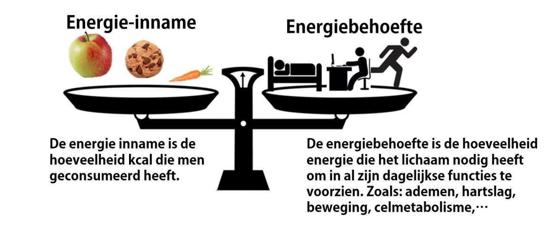 balans energie-inname en energieverbruik afvallen - weinig eten en aankomen of bijkomen