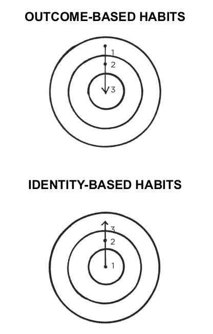 outcome based vs identity based