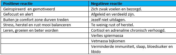 Positief vs negatieve reactie stress