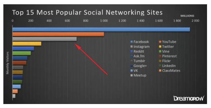 Populaire sociale media platforms